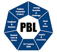 Aprendiendo sobre PBL