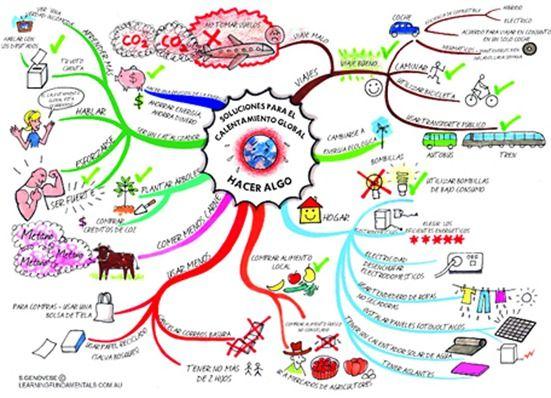 Mapas mentales para fomentar la creatividad